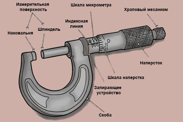 Конструкция микрометра